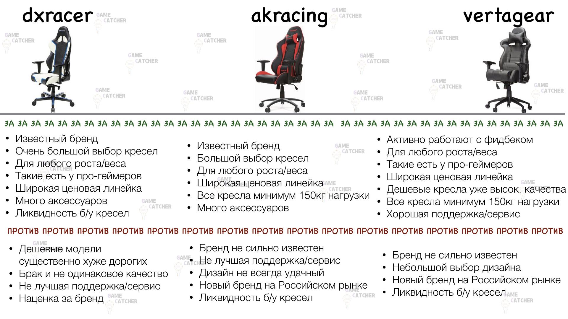 таблица сравнения геймерских кресел вертагир дксрейсер акрейсинг