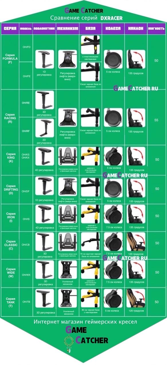 таблица сравнений серий dxracer